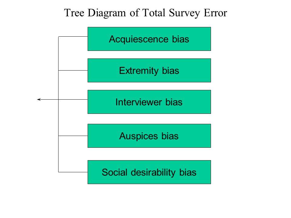 Acquiescence bias Extremity bias Interviewer bias Auspices bias Social desirability bias Tree Diagram of Total Survey Error