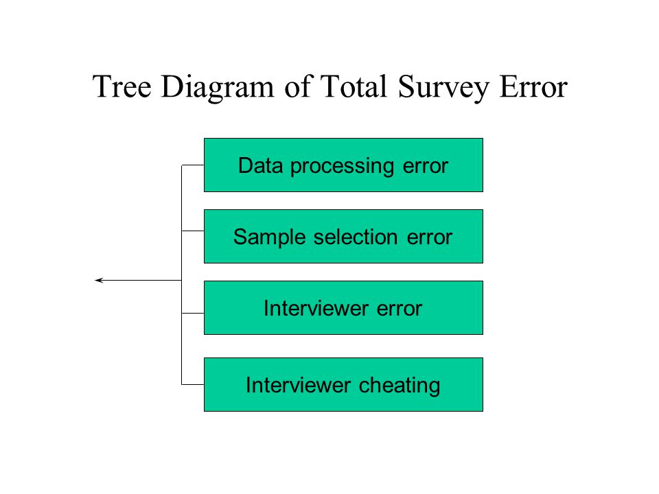 Data processing error Sample selection error Interviewer error Interviewer cheating Tree Diagram of Total Survey Error