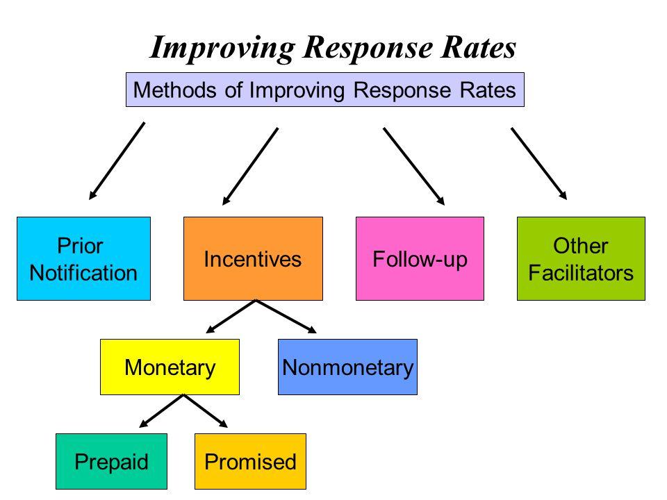 Methods of Improving Response Rates Prior Notification IncentivesFollow-up Other Facilitators MonetaryNonmonetary PromisedPrepaid Improving Response R