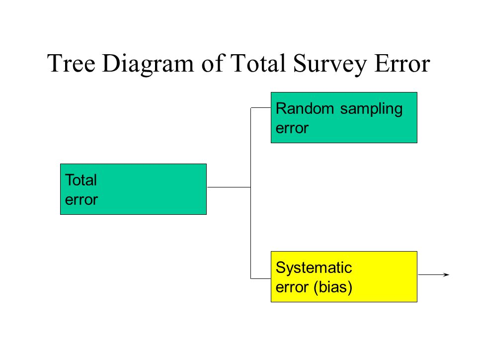 Total error Systematic error (bias) Random sampling error Tree Diagram of Total Survey Error