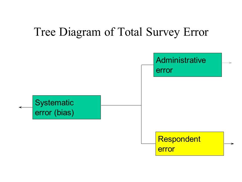 Systematic error (bias) Administrative error Respondent error Tree Diagram of Total Survey Error
