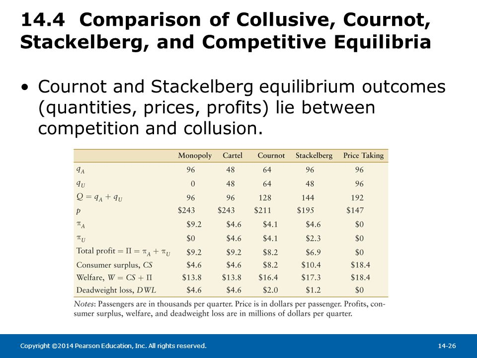 Copyright ©2014 Pearson Education, Inc. All rights reserved.14-26 14.4 Comparison of Collusive, Cournot, Stackelberg, and Competitive Equilibria Courn