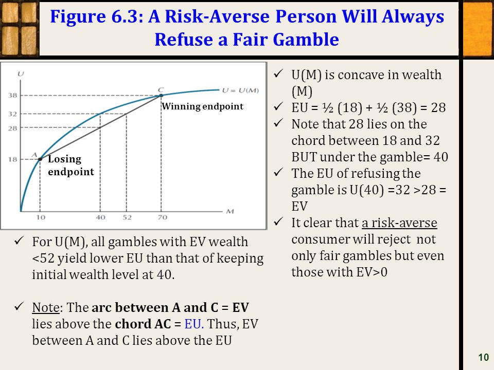 Figure 6.3: A Risk-Averse Person Will Always Refuse a Fair Gamble 10 U(M) is concave in wealth (M) EU = ½ (18) + ½ (38) = 28 Note that 28 lies on the