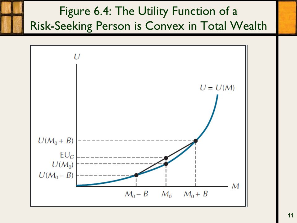 Figure 6.4: The Utility Function of a Risk-Seeking Person is Convex in Total Wealth 11