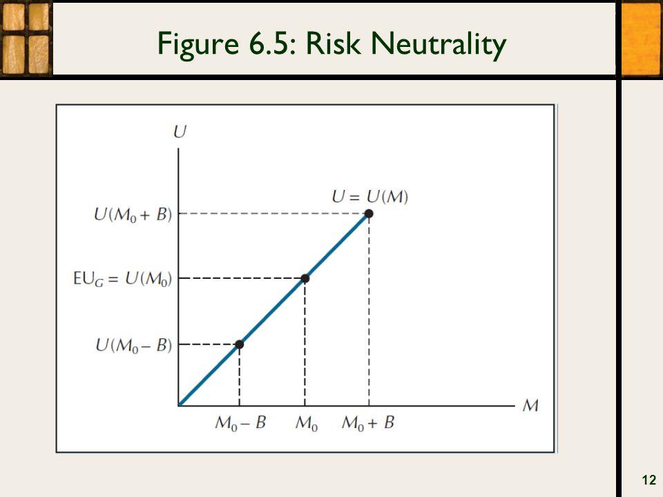 Figure 6.5: Risk Neutrality 12