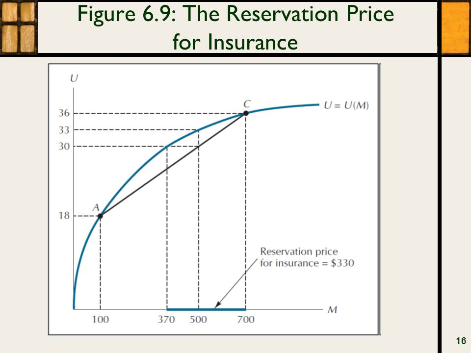 Figure 6.9: The Reservation Price for Insurance 16
