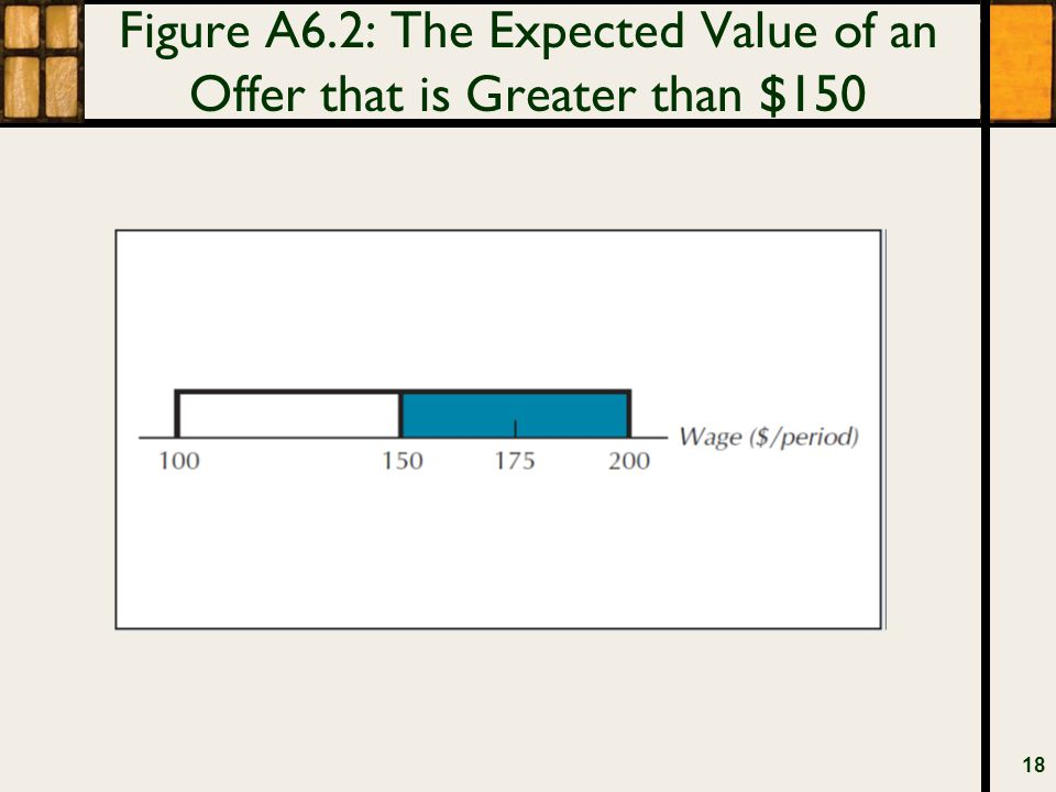 Figure A6.2: The Expected Value of an Offer that is Greater than $150 18