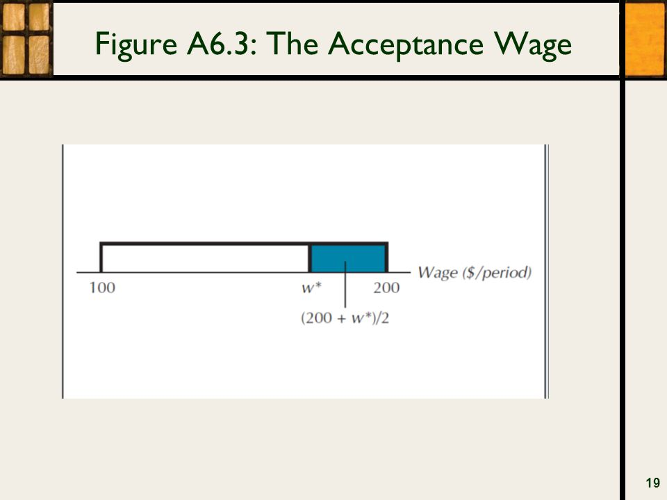 Figure A6.3: The Acceptance Wage 19