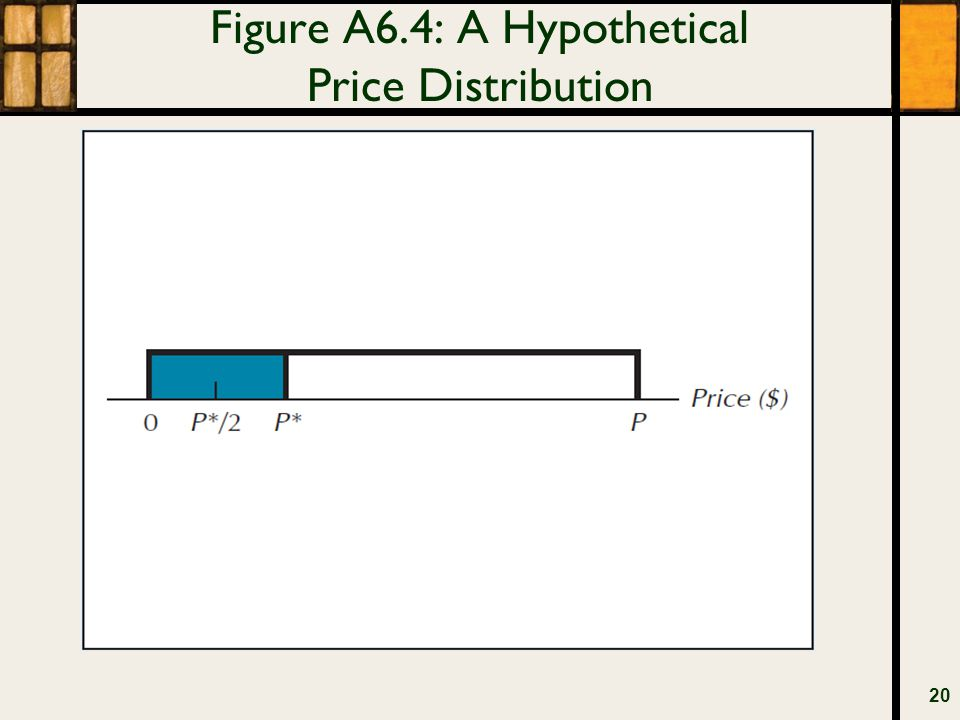 Figure A6.4: A Hypothetical Price Distribution 20