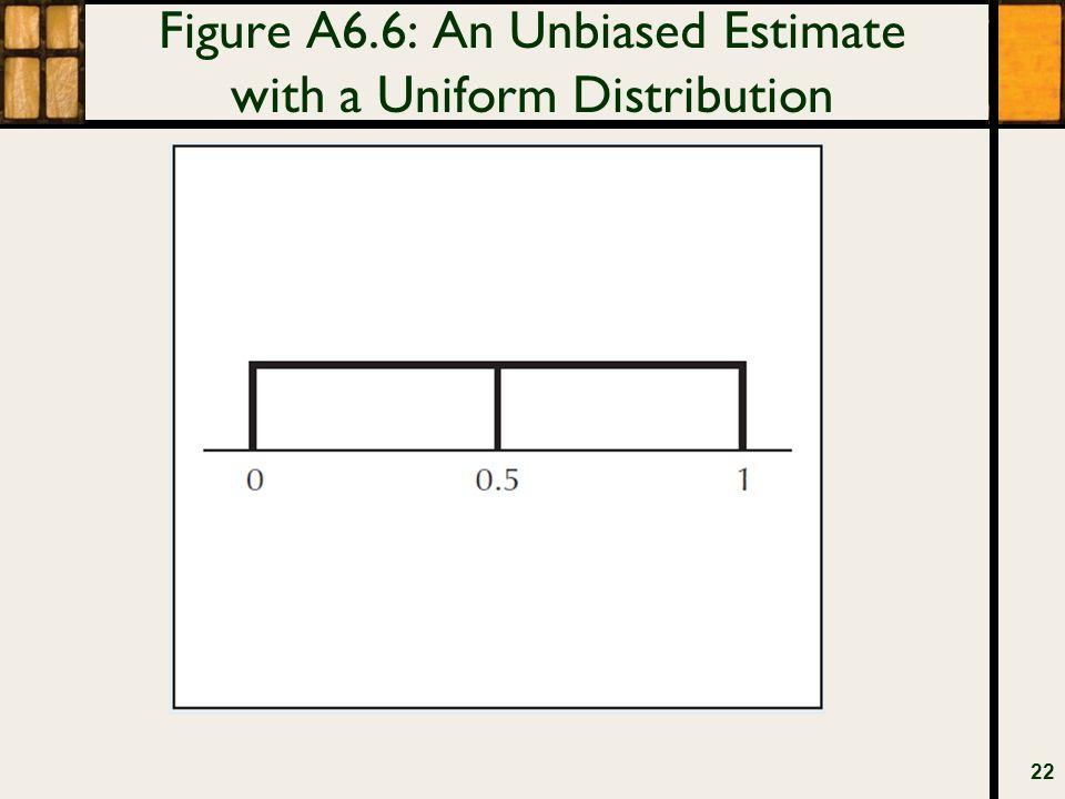 Figure A6.6: An Unbiased Estimate with a Uniform Distribution 22