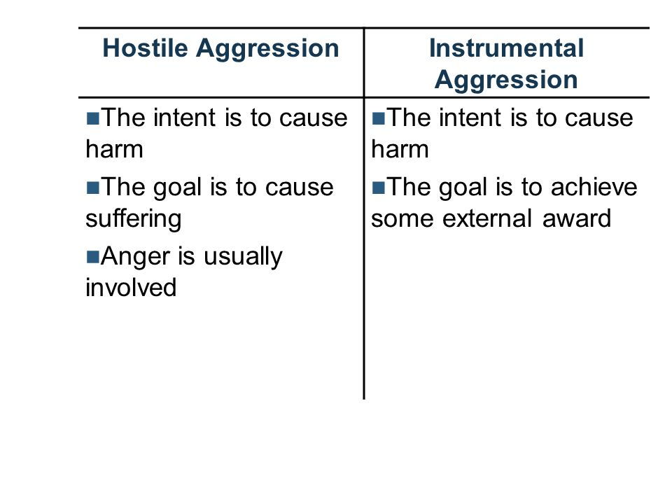 Hostile AggressionInstrumental Aggression The intent is to cause harm The goal is to cause suffering The intent is to cause harm The goal is to achiev