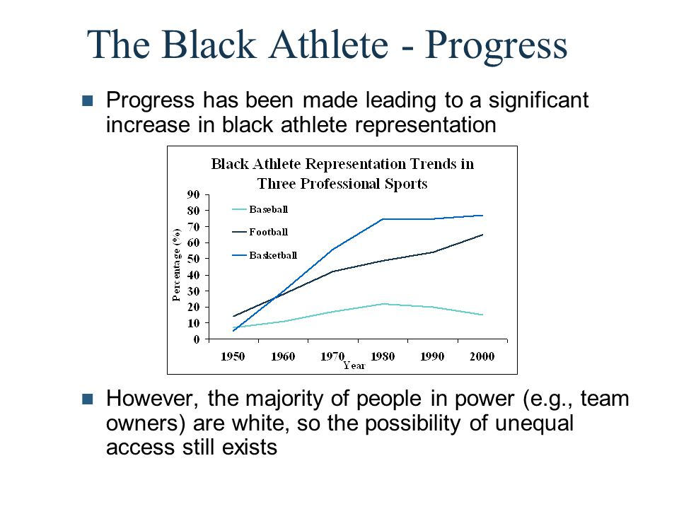 The Black Athlete - Progress Progress has been made leading to a significant increase in black athlete representation However, the majority of people