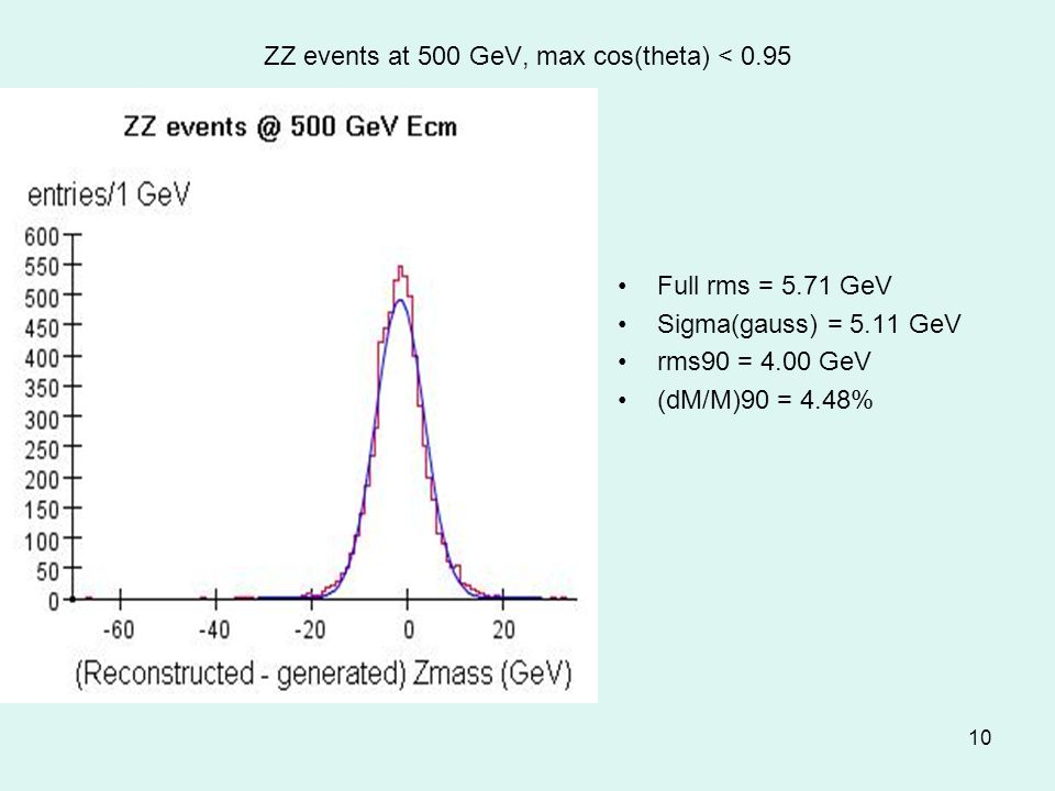 10 ZZ events at 500 GeV, max cos(theta) < 0.95 Full rms = 5.71 GeV Sigma(gauss) = 5.11 GeV rms90 = 4.00 GeV (dM/M)90 = 4.48%