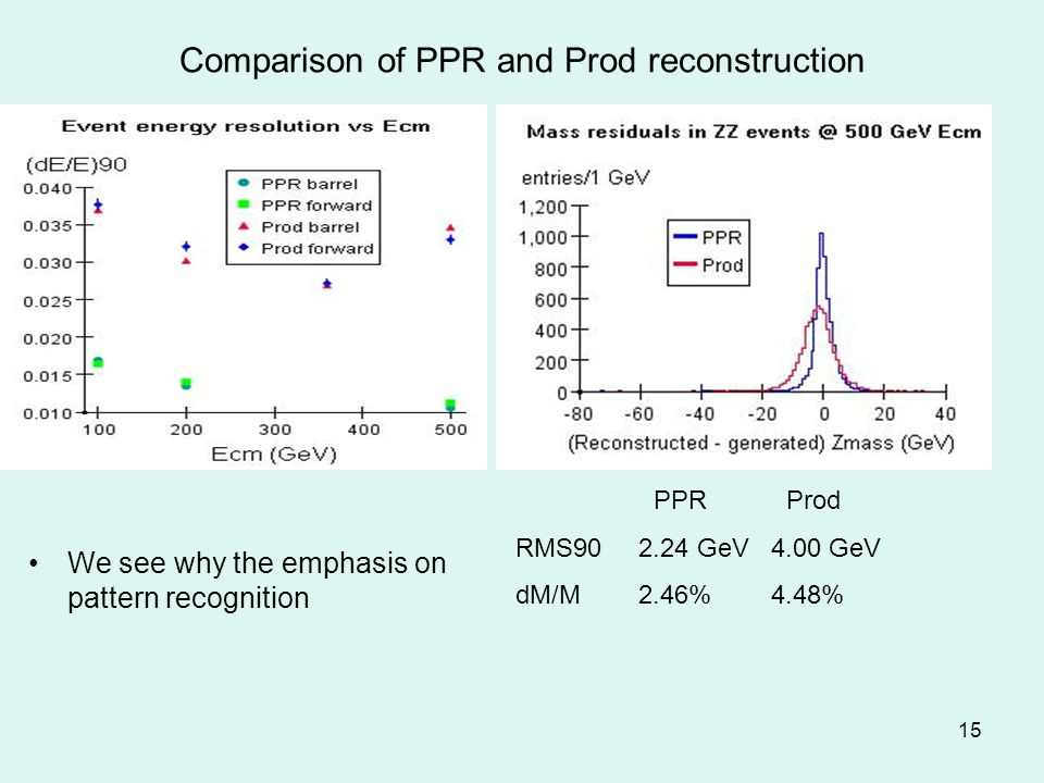 15 Comparison of PPR and Prod reconstruction We see why the emphasis on pattern recognition PPR Prod RMS90 2.24 GeV 4.00 GeV dM/M 2.46% 4.48%