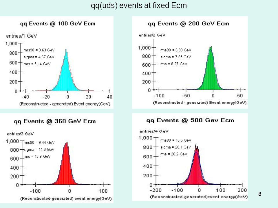 8 qq(uds) events at fixed Ecm rms90 = 3.63 GeV sigma = 4.67 GeV rms = 5.14 GeV rms90 = 9.44 GeV sigma = 11.8 GeV rms = 13.9 GeV rms90 = 6.00 GeV sigma = 7.65 GeV rms = 8.27 GeV rms90 = 16.6 GeV sigma = 20.1 GeV rms = 26.2 GeV