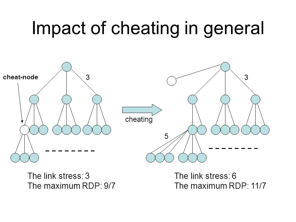 Impact of cheating in general The link stress: 6 The maximum RDP: 11/7 The link stress: 3 The maximum RDP: 9/7 5 cheating 33 cheat-node