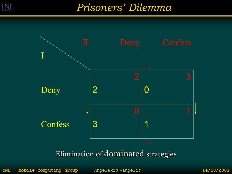 Prisoners' Dilemma TNL - Mobile Computing Group Angelakis Vangelis 14/10/2003 II I DenyConfess Deny 2222 3030 Confess 0303 1111 Elimination of dominat