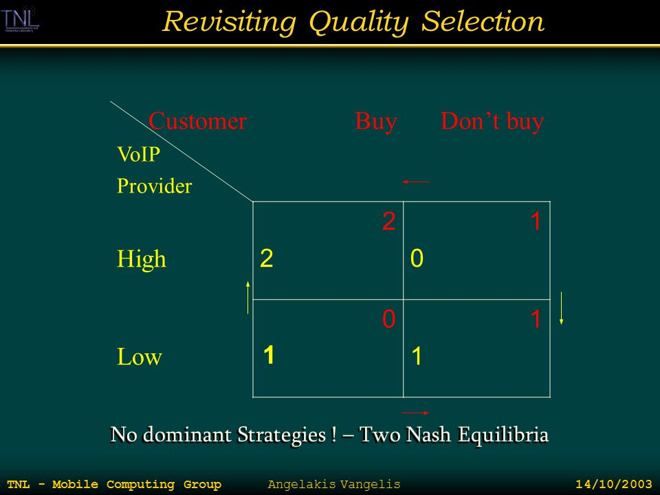 Revisiting Quality Selection TNL - Mobile Computing Group Angelakis Vangelis 14/10/2003 Customer VoIP Provider BuyDon't buy High 2222 1010 Low 0303 11