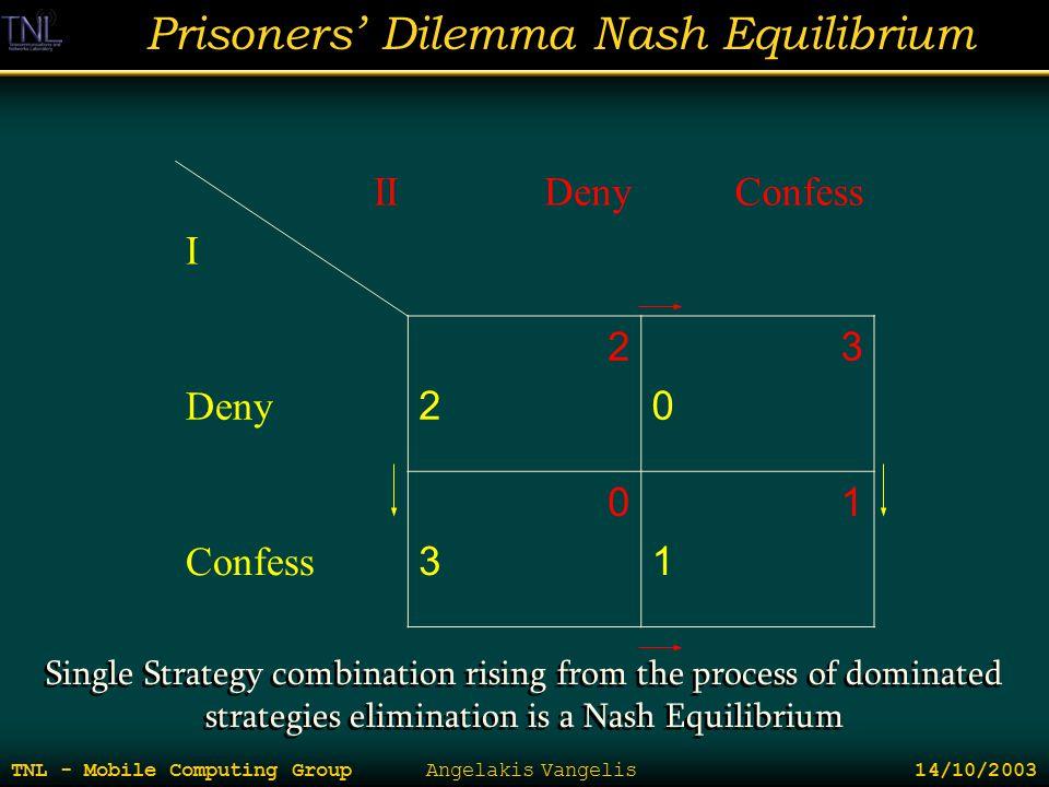 Prisoners' Dilemma Nash Equilibrium TNL - Mobile Computing Group Angelakis Vangelis 14/10/2003 II I DenyConfess Deny 2222 3030 Confess 0303 1111 Singl