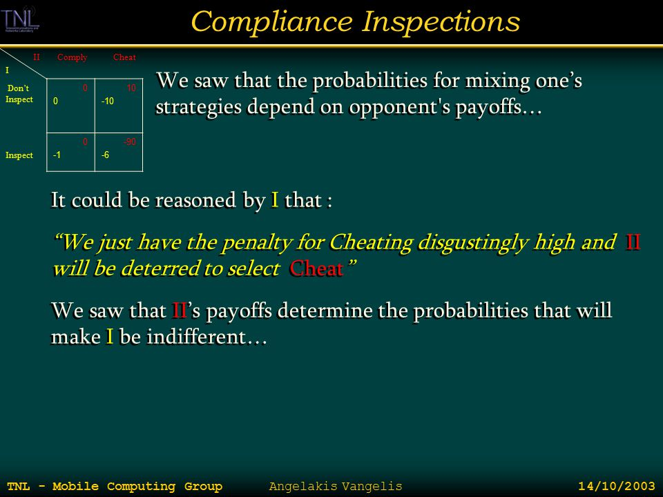 Compliance Inspections TNL - Mobile Computing Group Angelakis Vangelis 14/10/2003 II I ComplyCheat Don't Inspect 0000 10 -10 Inspect 0 -90 -6 We saw t