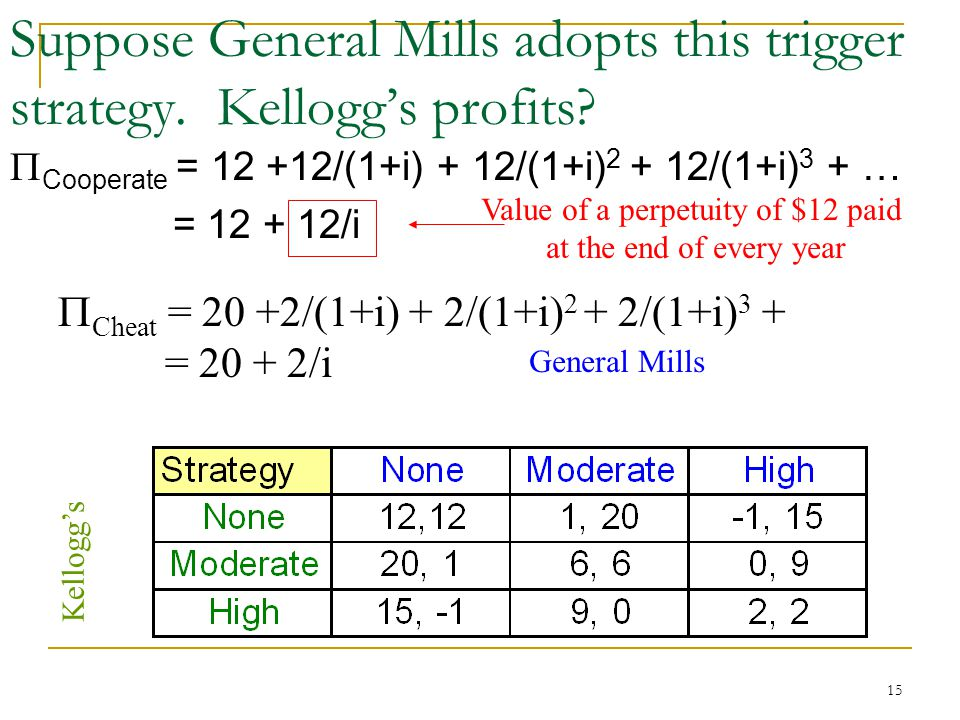 15 Suppose General Mills adopts this trigger strategy.