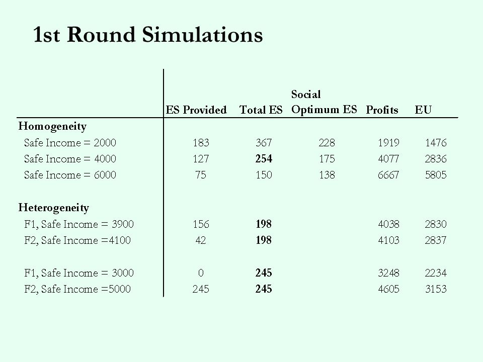 2 nd Round Simulations: X AG fixed SO=175, NC=127. What do the incentives look like? (Based on EU)