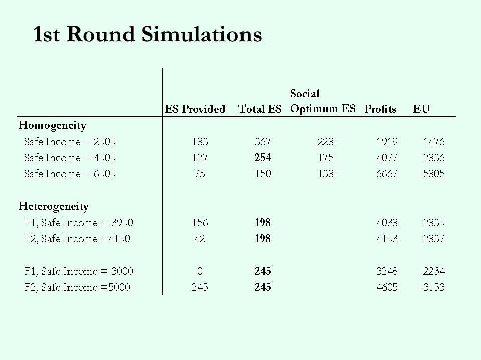 1st Round Simulations