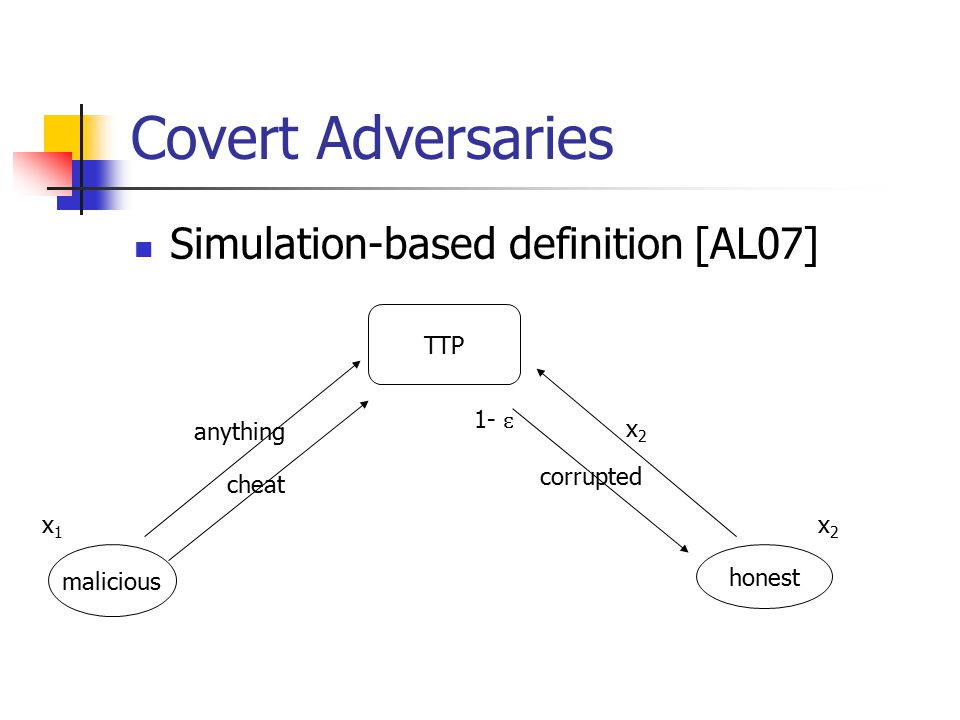 Covert Adversaries Simulation-based definition [AL07] TTP malicious honest x1x1 x2x2 x2x2 anything cheat 1- ɛ corrupted