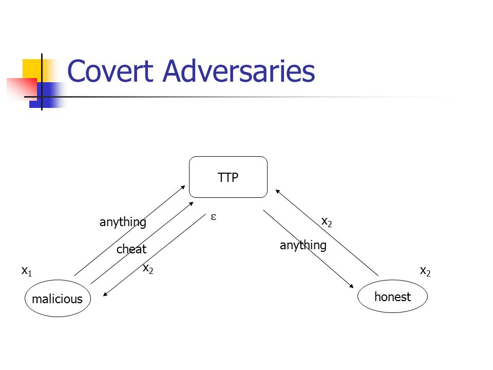 Covert Adversaries TTP malicious honest x1x1 x2x2 x2x2 anything cheat ɛ anything x2x2