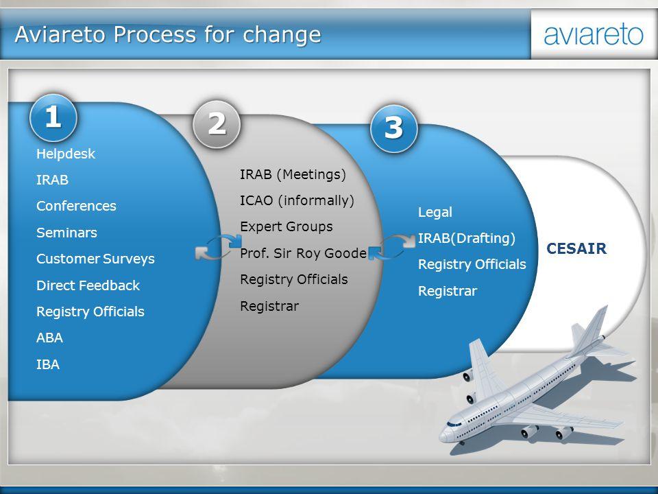 CESAIR Legal IRAB(Drafting) Registry Officials Registrar 3 IRAB (Meetings) ICAO (informally) Expert Groups Prof. Sir Roy Goode Registry Officials Regi