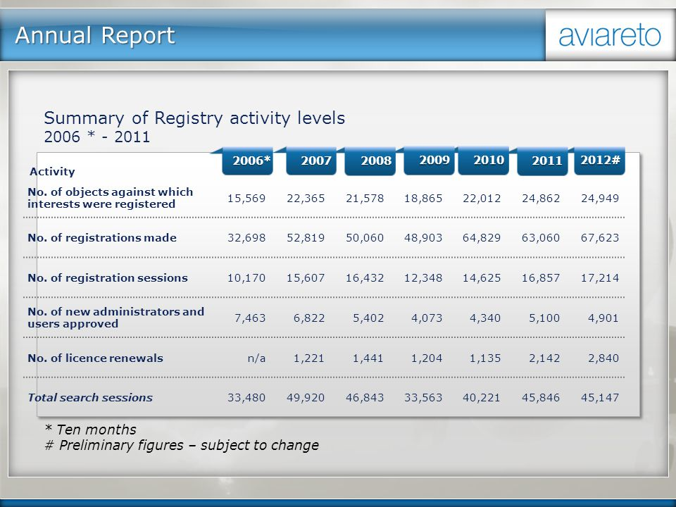 Annual Report Activity No. of objects against which interests were registered 15,56922,36521,57818,86522,01224,86224,949 No. of registrations made32,6