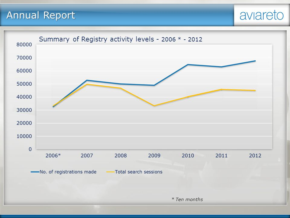 Annual Report Summary of Registry activity levels - 2006 * - 2012 * Ten months