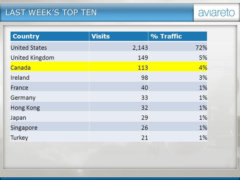 LAST WEEK'S TOP TEN CountryVisits% Traffic United States2,14372% United Kingdom1495% Canada1134% Ireland983% France401% Germany331% Hong Kong321% Japan291% Singapore261% Turkey211%