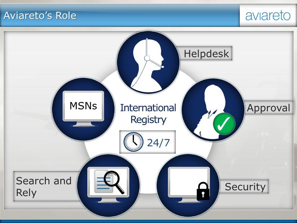 International Registry Aviareto's Role 24/7