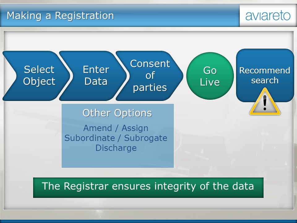 Making a Registration Select Object Enter Data Consent of parties Go Live Recommend search The Registrar ensures integrity of the data Amend / Assign