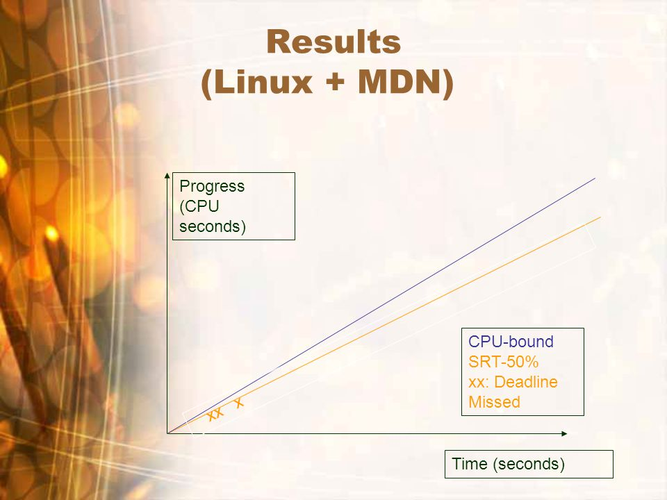 Results (Linux + MDN) Time (seconds) Progress (CPU seconds) xx x CPU-bound SRT-50% xx: Deadline Missed