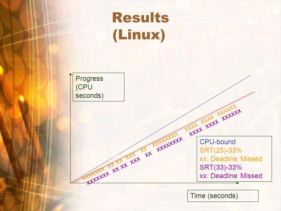 Results (Linux) Time (seconds) Progress (CPU seconds) xxxxxxx xx xx xxx xx xxxxxxxx xxxx xxxx xxxxxx CPU-bound SRT(25)-33% xx: Deadline Missed SRT(33)-33% xx: Deadline Missed xxxxxxx xx xx xxx xx xxxxxxxx xxxx xxxx xxxxxx