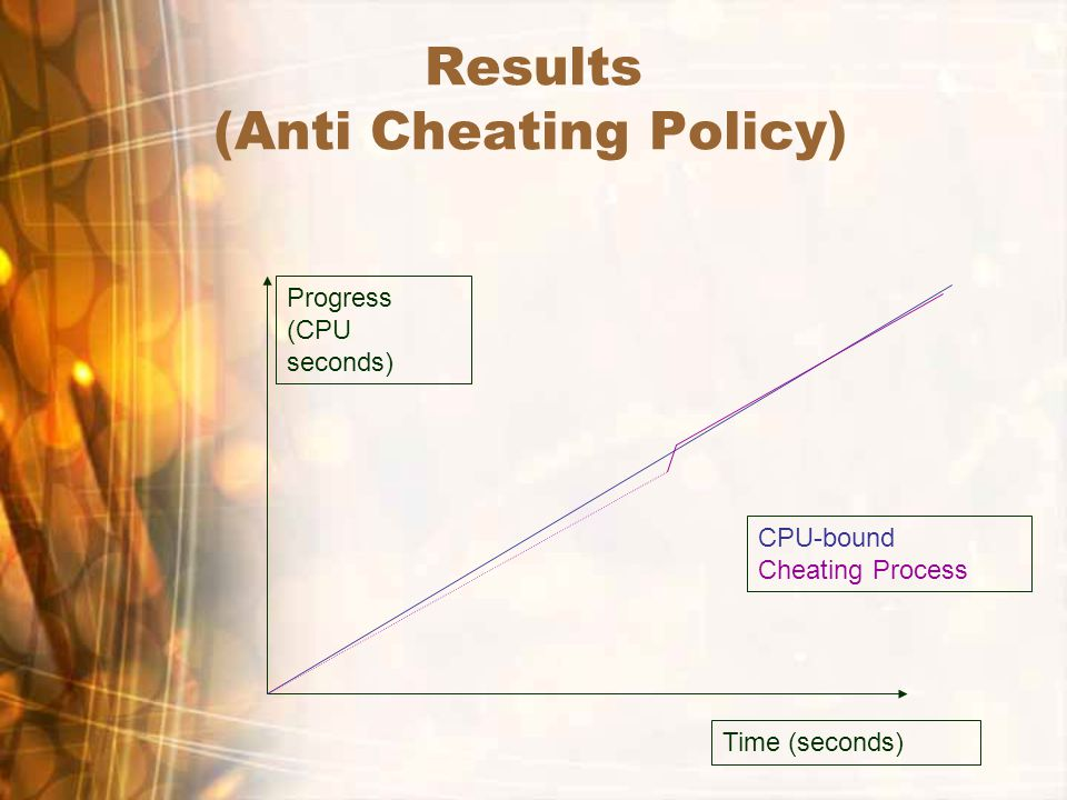 Results (Anti Cheating Policy) Time (seconds) Progress (CPU seconds) CPU-bound Cheating Process