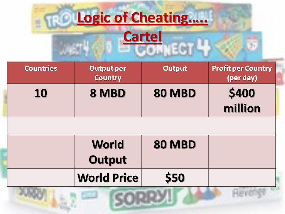 Logic of Cheating….. Cartel Countries Output per Country Output Profit per Country (per day) 10 8 MBD 80 MBD $400 million World Output 80 MBD World Pr