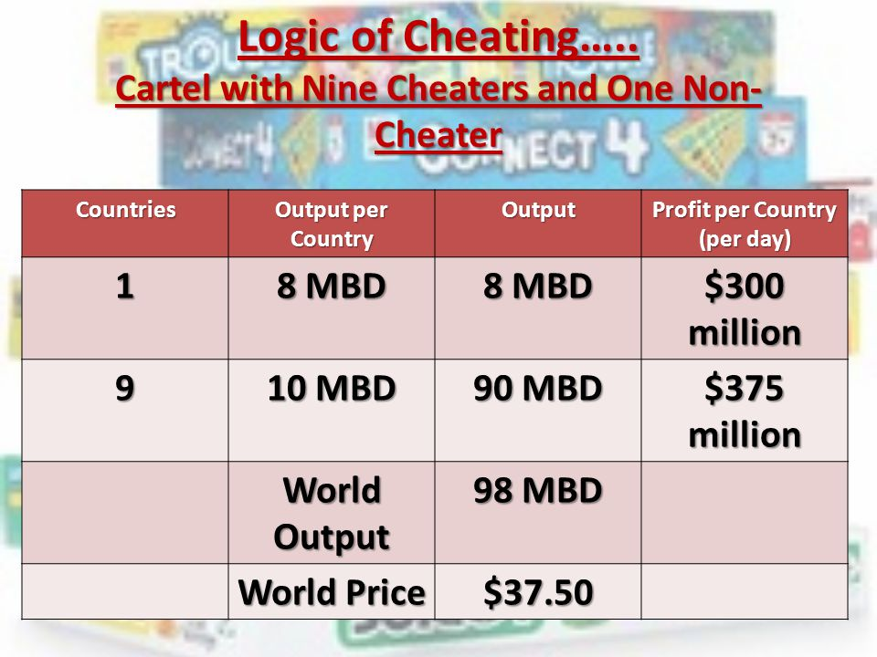 Logic of Cheating….. Cartel with Nine Cheaters and One Non- Cheater Countries Output per Country Output Profit per Country (per day) 1 8 MBD $300 mill