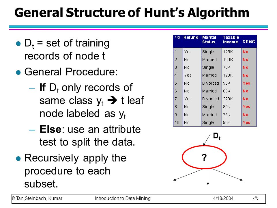 © Tan,Steinbach, Kumar Introduction to Data Mining 4/18/ General Structure of Hunt's Algorithm l D t = set of training records of node t l General Procedure: –If D t only records of same class y t  t leaf node labeled as y t –Else: use an attribute test to split the data.