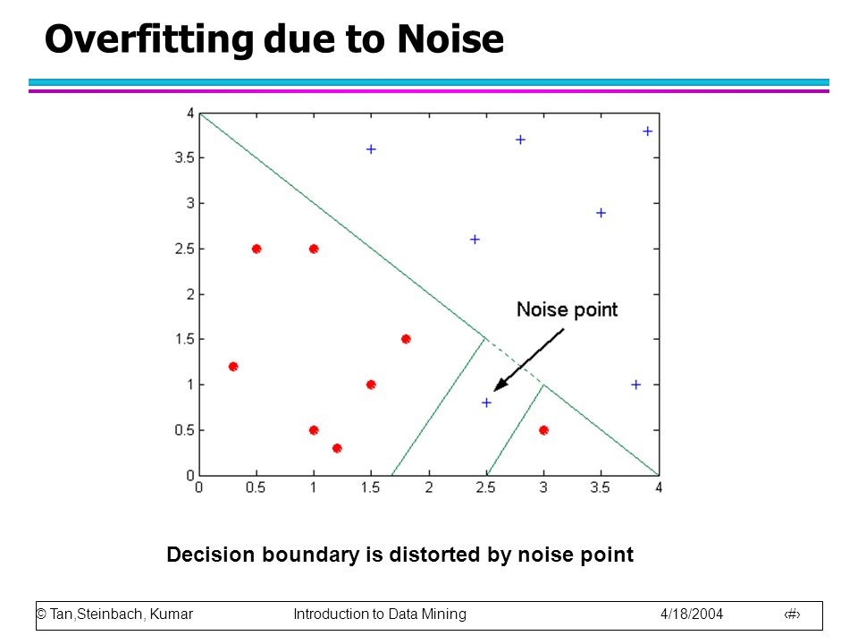 © Tan,Steinbach, Kumar Introduction to Data Mining 4/18/ Overfitting due to Noise Decision boundary is distorted by noise point