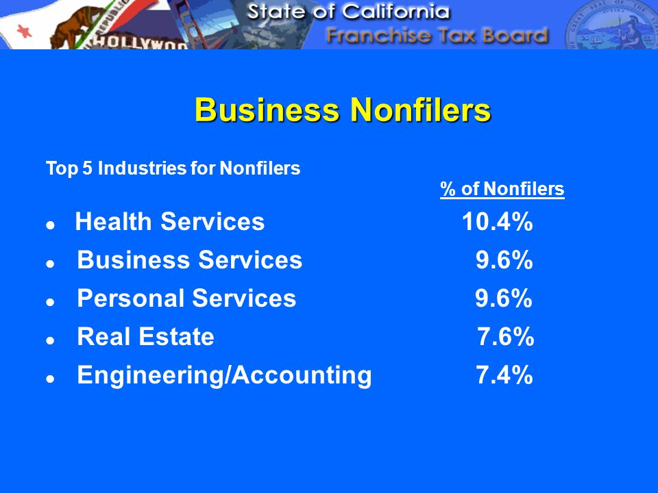 Business Nonfilers Top 5 Industries for Nonfilers % of Nonfilers Health Services 10.4% Business Services 9.6% Personal Services 9.6% Real Estate 7.6% Engineering/Accounting 7.4%