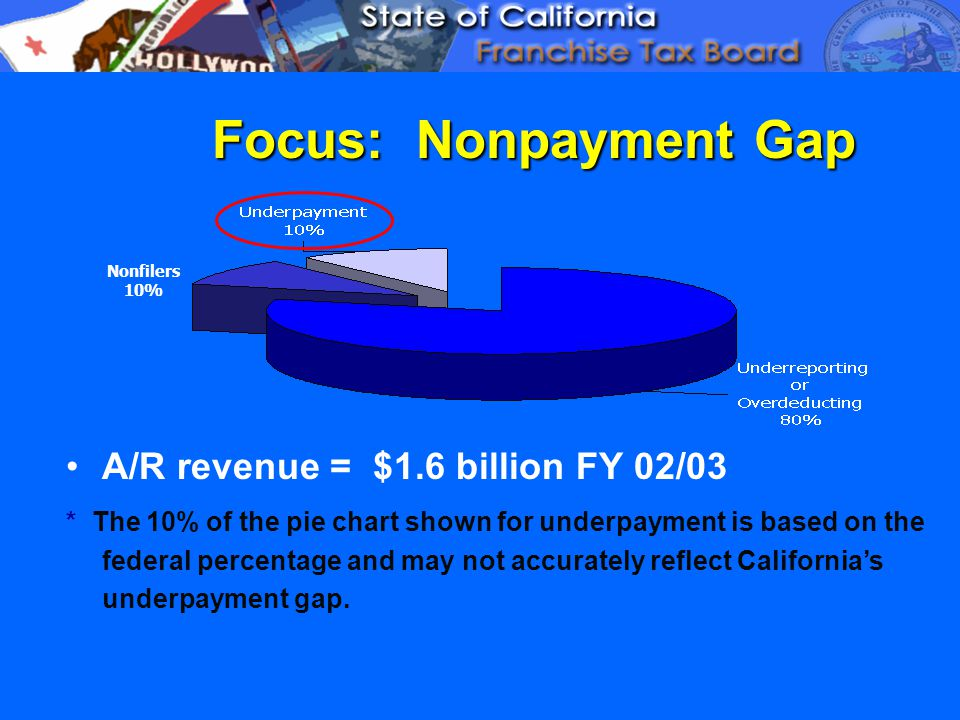 Focus: Nonpayment Gap A/R revenue = $1.6 billion FY 02/03 * The 10% of the pie chart shown for underpayment is based on the federal percentage and may not accurately reflect California's underpayment gap.