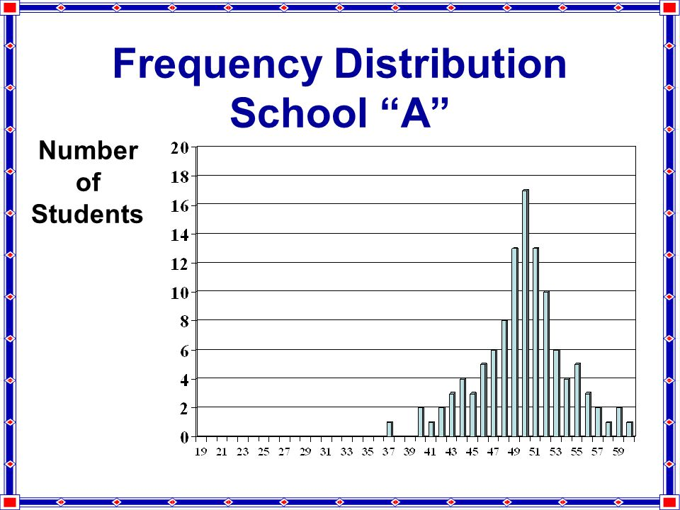 Number of Students Frequency Distribution School A