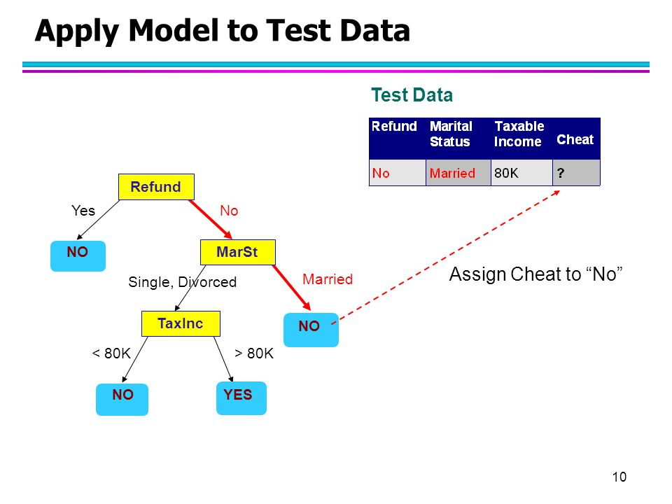"10 Apply Model to Test Data Refund MarSt TaxInc YES NO YesNo Married Single, Divorced < 80K> 80K Test Data Assign Cheat to ""No"""
