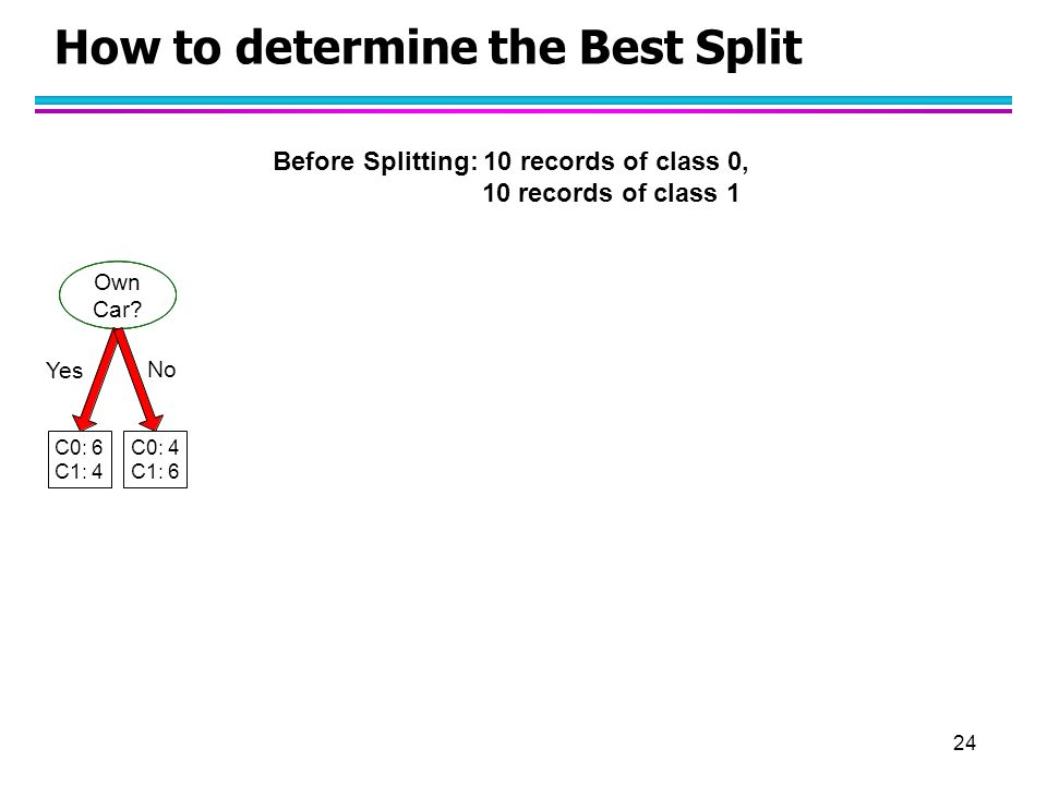24 How to determine the Best Split Before Splitting: 10 records of class 0, 10 records of class 1 Own Car? C0: 6 C1: 4 C0: 4 C1: 6 Yes No