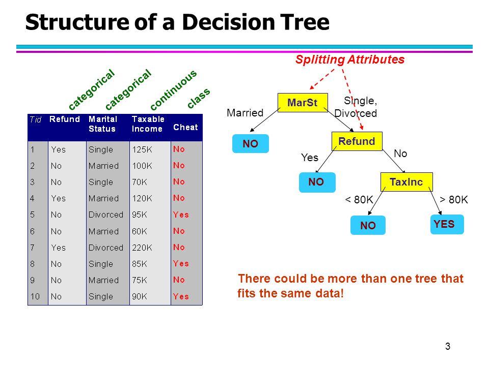 4 Decision Tree Classification Task Decision Tree
