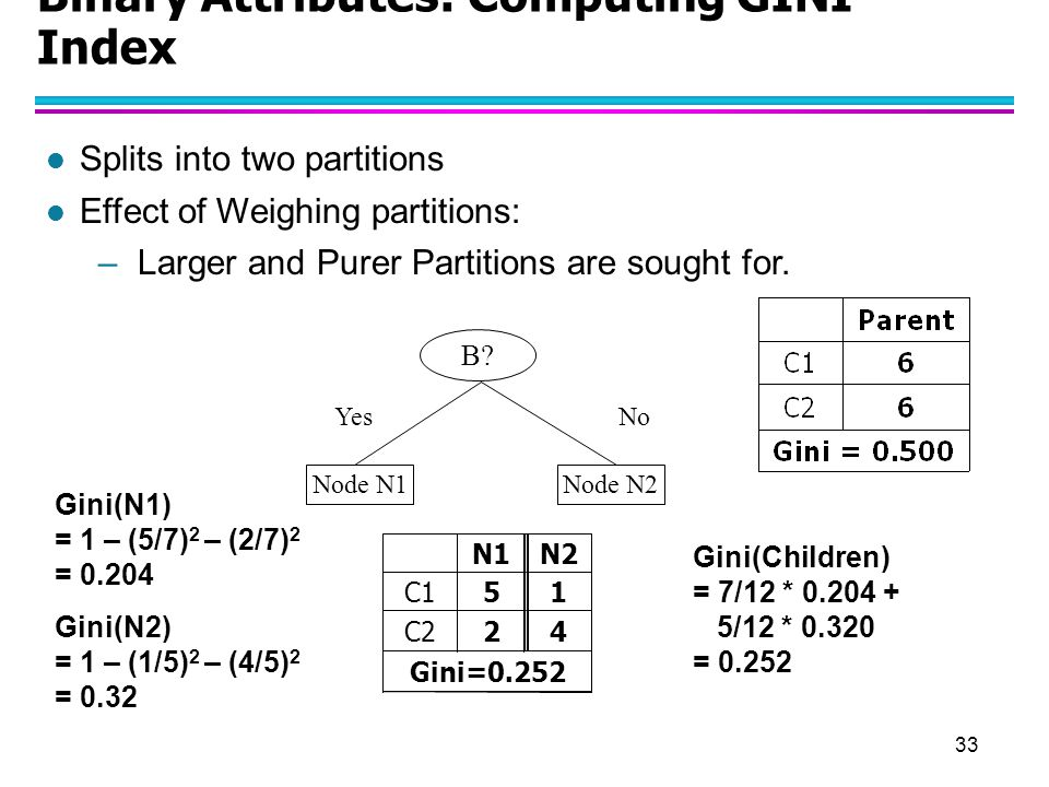 33 Binary Attributes: Computing GINI Index l Splits into two partitions l Effect of Weighing partitions: –Larger and Purer Partitions are sought for.