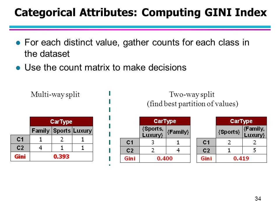 34 Categorical Attributes: Computing GINI Index l For each distinct value, gather counts for each class in the dataset l Use the count matrix to make
